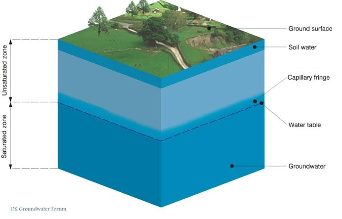 Water table and water logging
